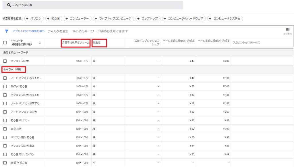 「キーワード候補」とともに、「月間平均検索ボリューム」「競合性」などが表示されている。