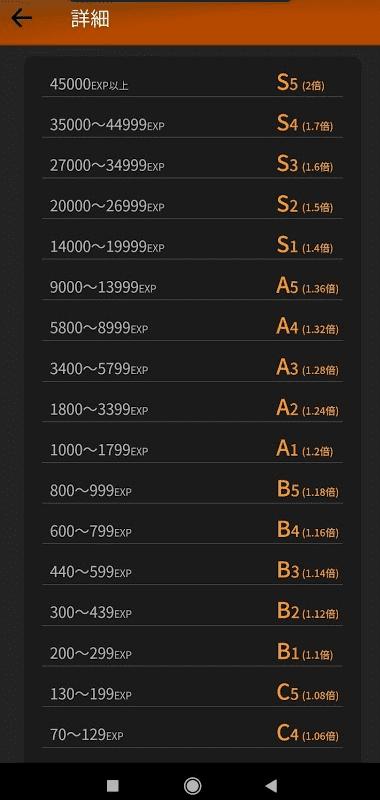 「menu」の配達ランクと報酬倍率の詳細。